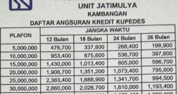 Tabel Pinjaman BRI Jaminan Sertifikat Rumah 2020 | Contoh ...