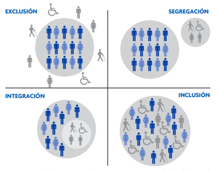 inclusion and integration an analysis It is important to note that in chile the national policymakers have adopted the  international mandate of inclusion and implemented a policy designed to  integrate.