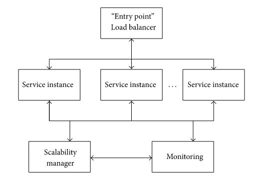 Figure 11: Structure of self-scalable service.