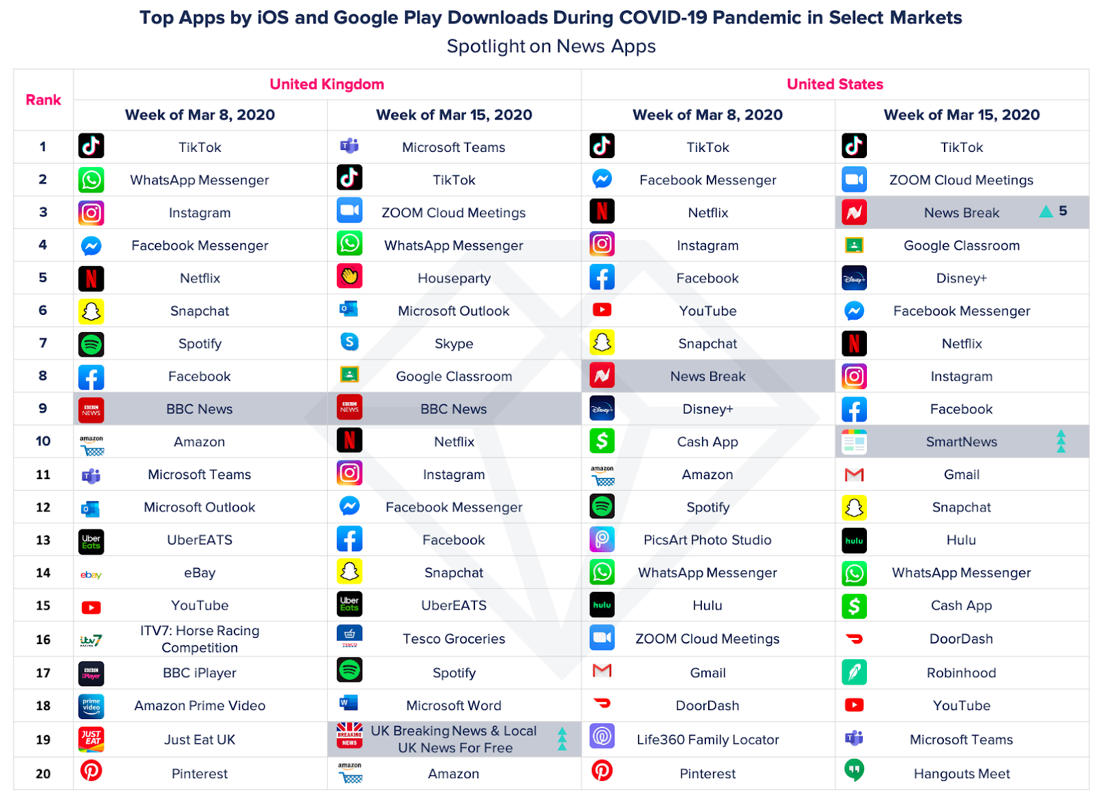 Top apps by iOS and Google Play downloads during Coronavirus Pandemic in select markets