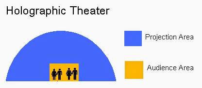 holograph theater