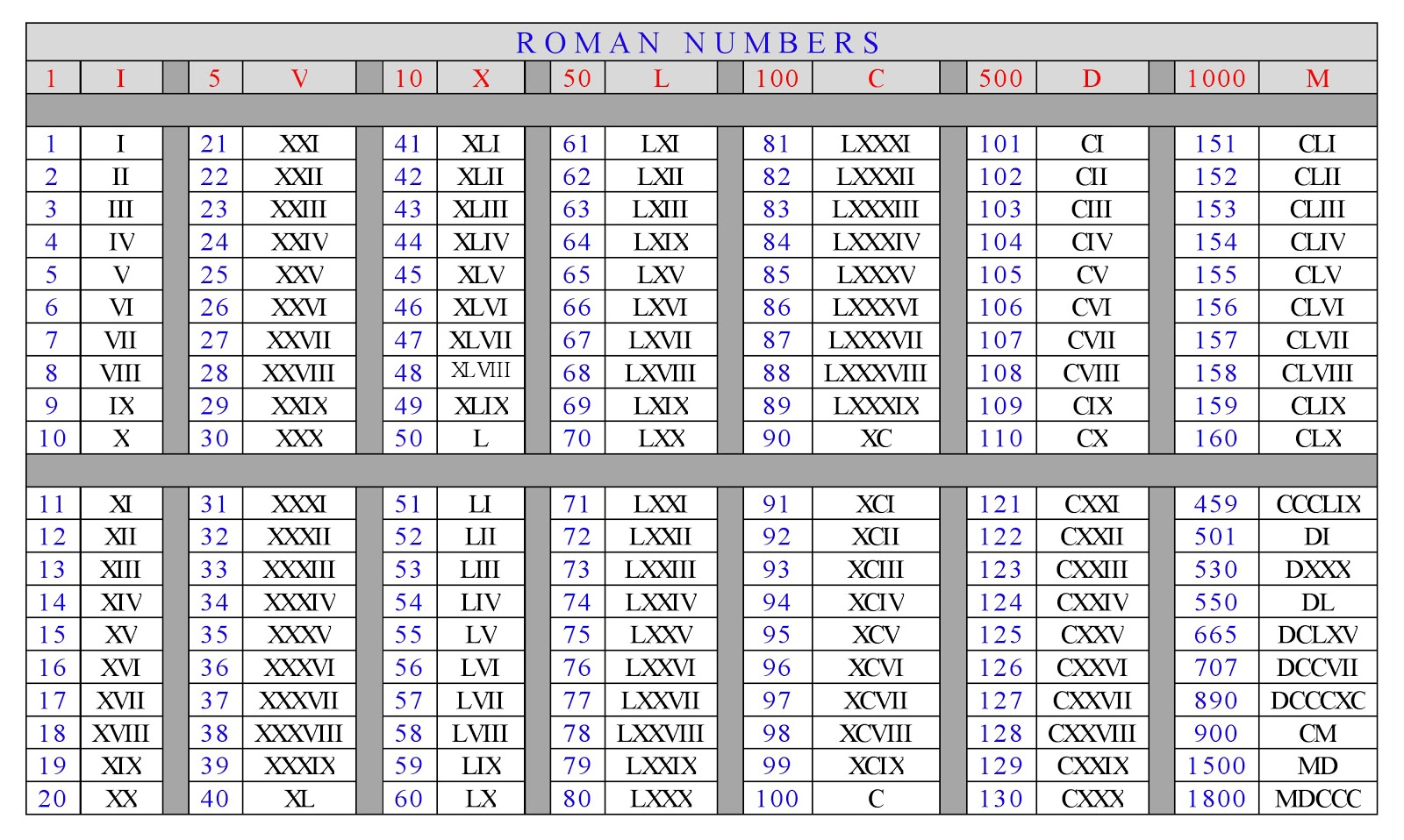 Get Much Information Roman Numbers Chart