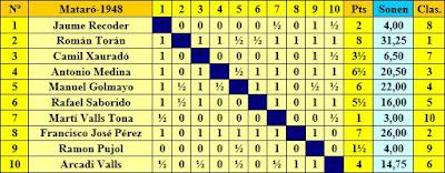 Clasificación por orden del sorteo inicial  del I Torneo Nacional de Ajedrez de Mataró 1948