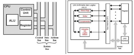 Sistem komputer struktur dan fungsi cpu media informasiine komponen cpu dan struktur internal cpu ccuart Image collections