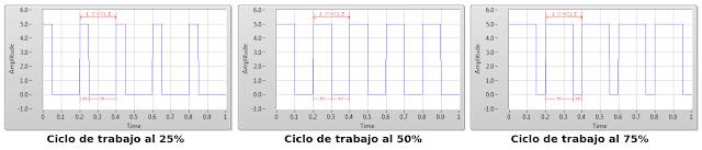 Ejemplo tabla ciclos de trabajo PWM