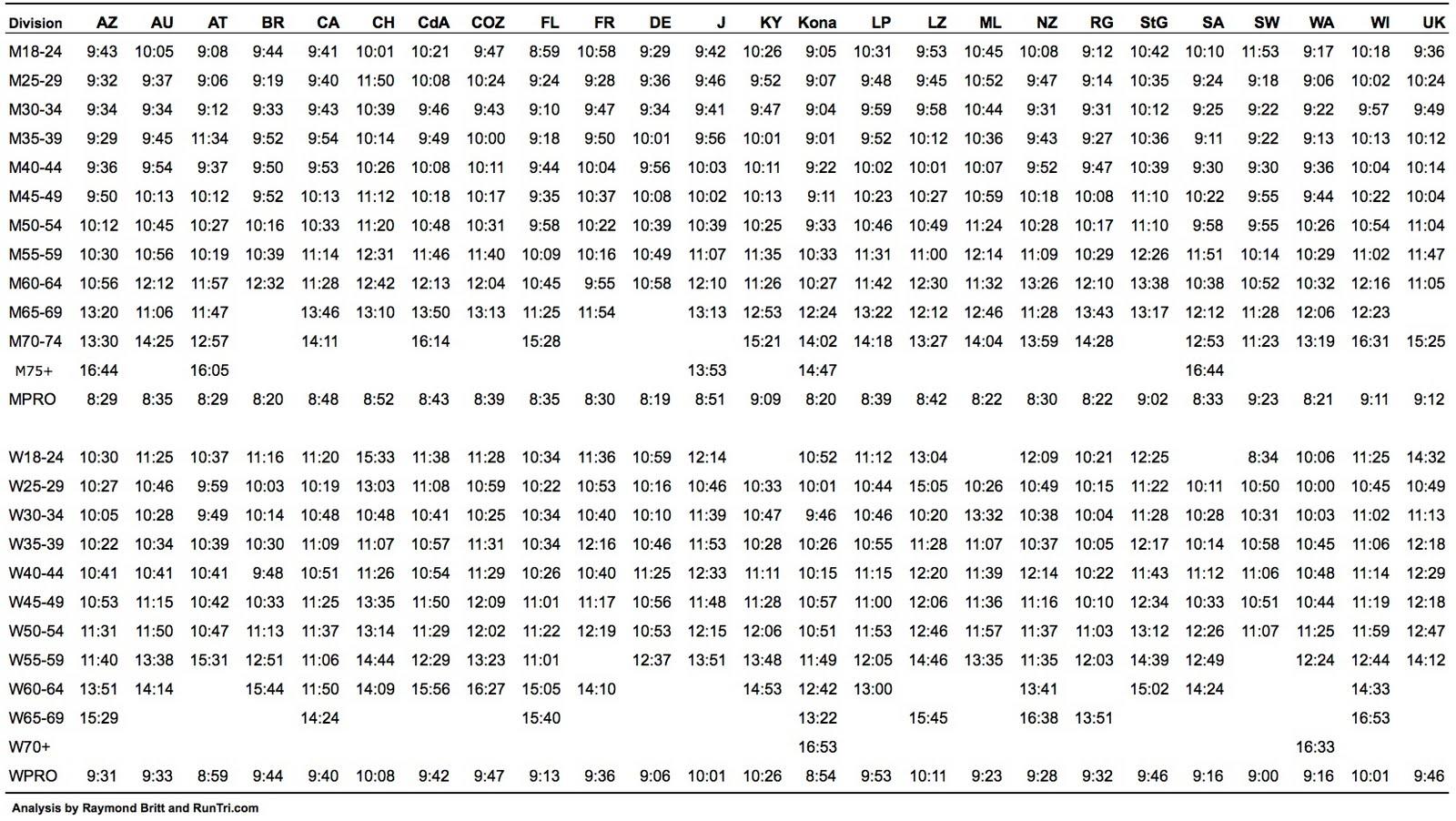 Comparativa Duresa I Temps De Les Ironman