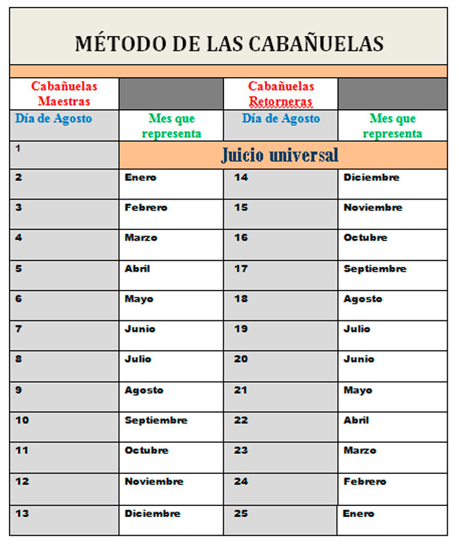 Calendario Cabanuelas.Jortitza Mar Menor Las Cabanuelas The Cavanuelas