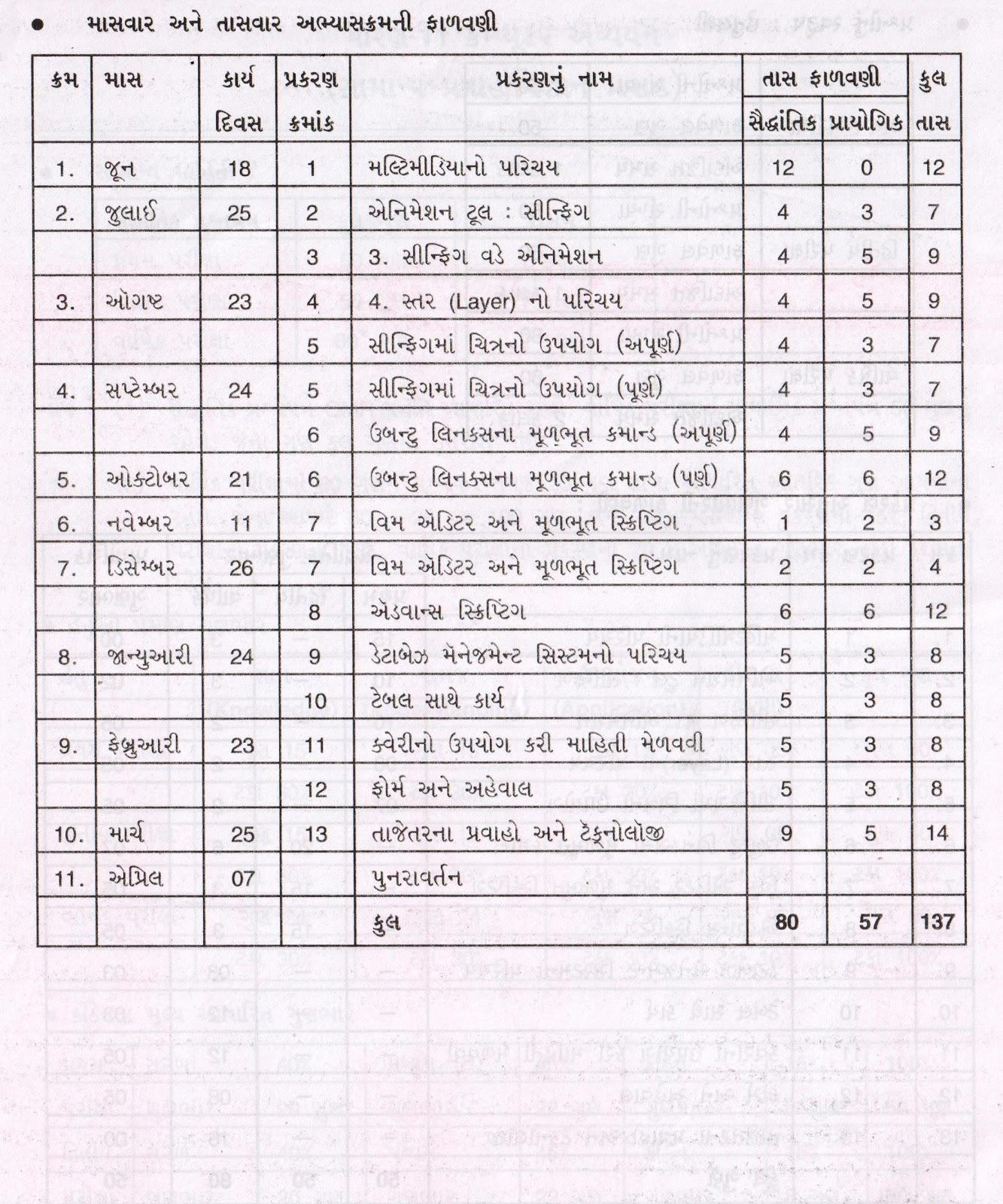 syllabus computer science standard-11 gseb