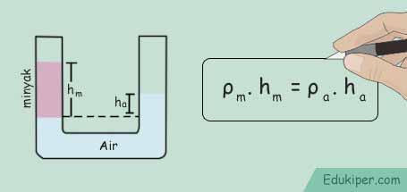 Kumpulan rumus tekanan hidrostatis pipa U