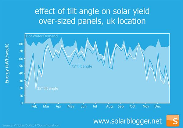 The Solarblogger Tilting At The Sun Vertical Solar Panels