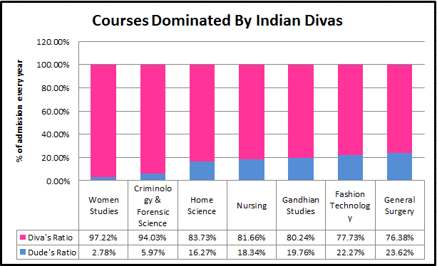 Courses Dominated by Indian Divas