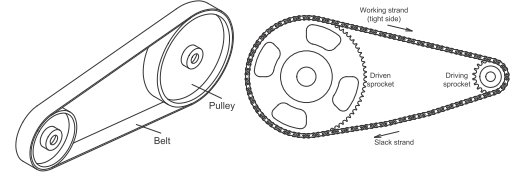 Belt drive dan chain drive