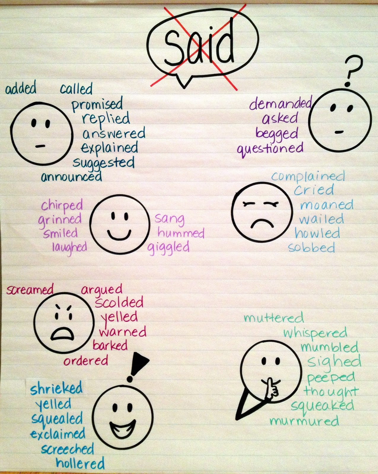 Esl Amplified Anchor Charts For Ells