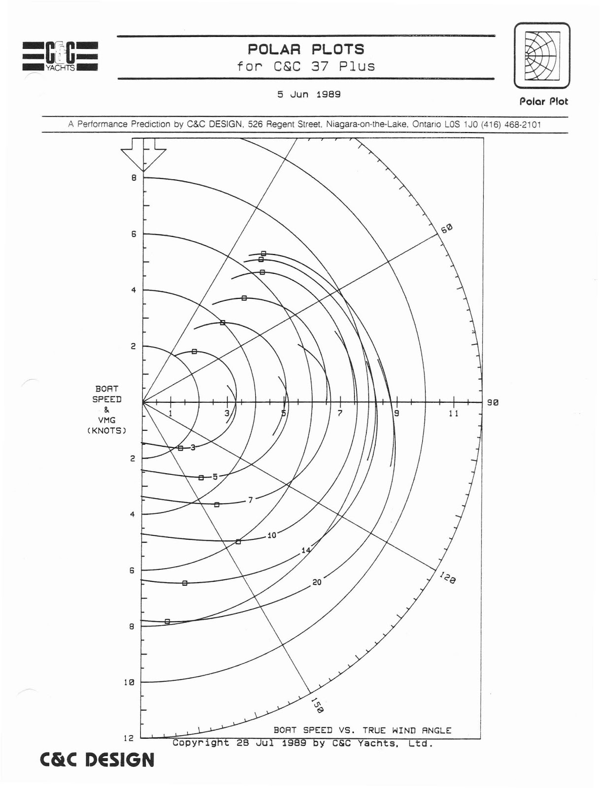 yacht polar diagram [ 1218 x 1600 Pixel ]