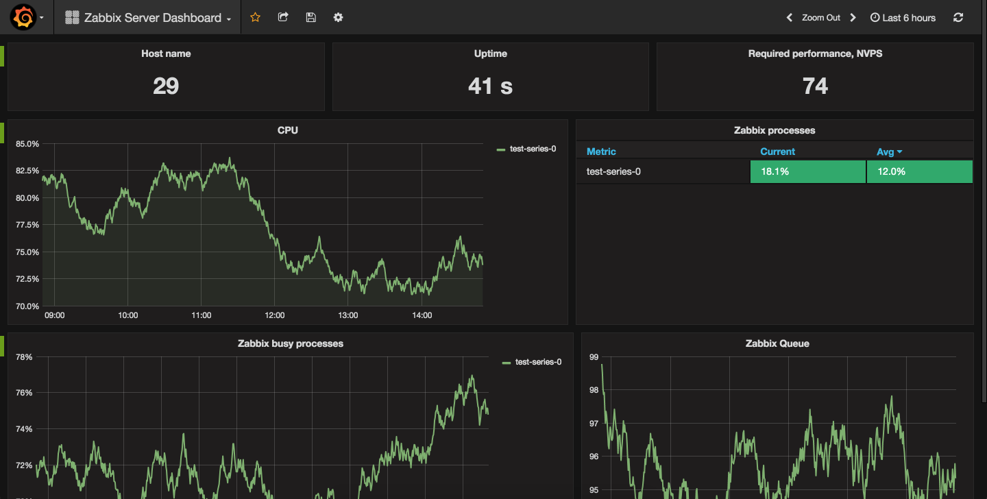 How To Install and Configure Grafana to Plot Beautiful