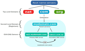 Whogohost: How do I change the Nameservers on my Domain