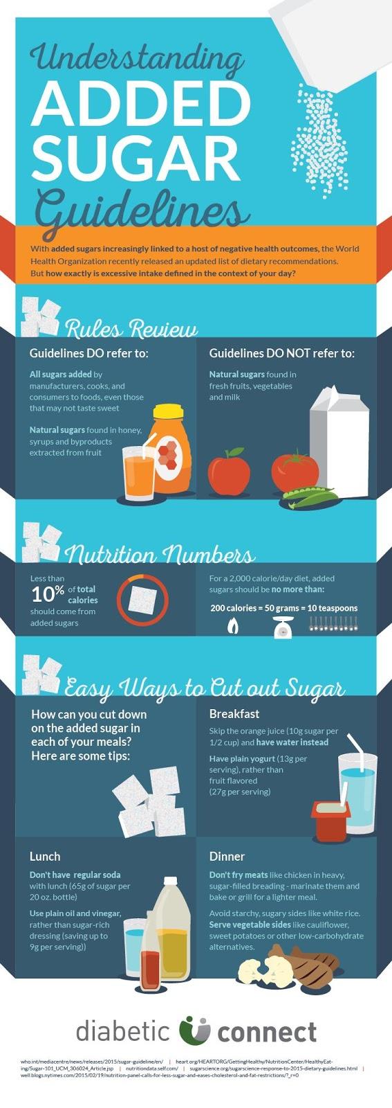 Skinny Diva Diet: Understanding Added Sugar Guidelines [Infographic]