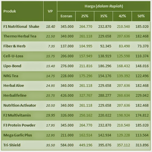 Harga Herbalife Nutritional Shake Mix
