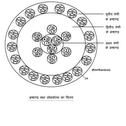 Diagram of universe and blackholes