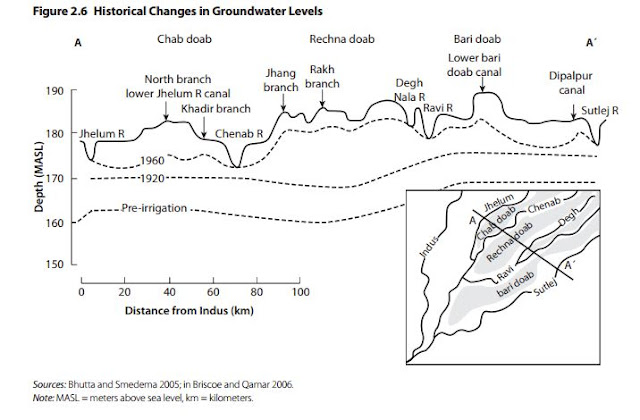 Historical Changes in Groundwater Levels