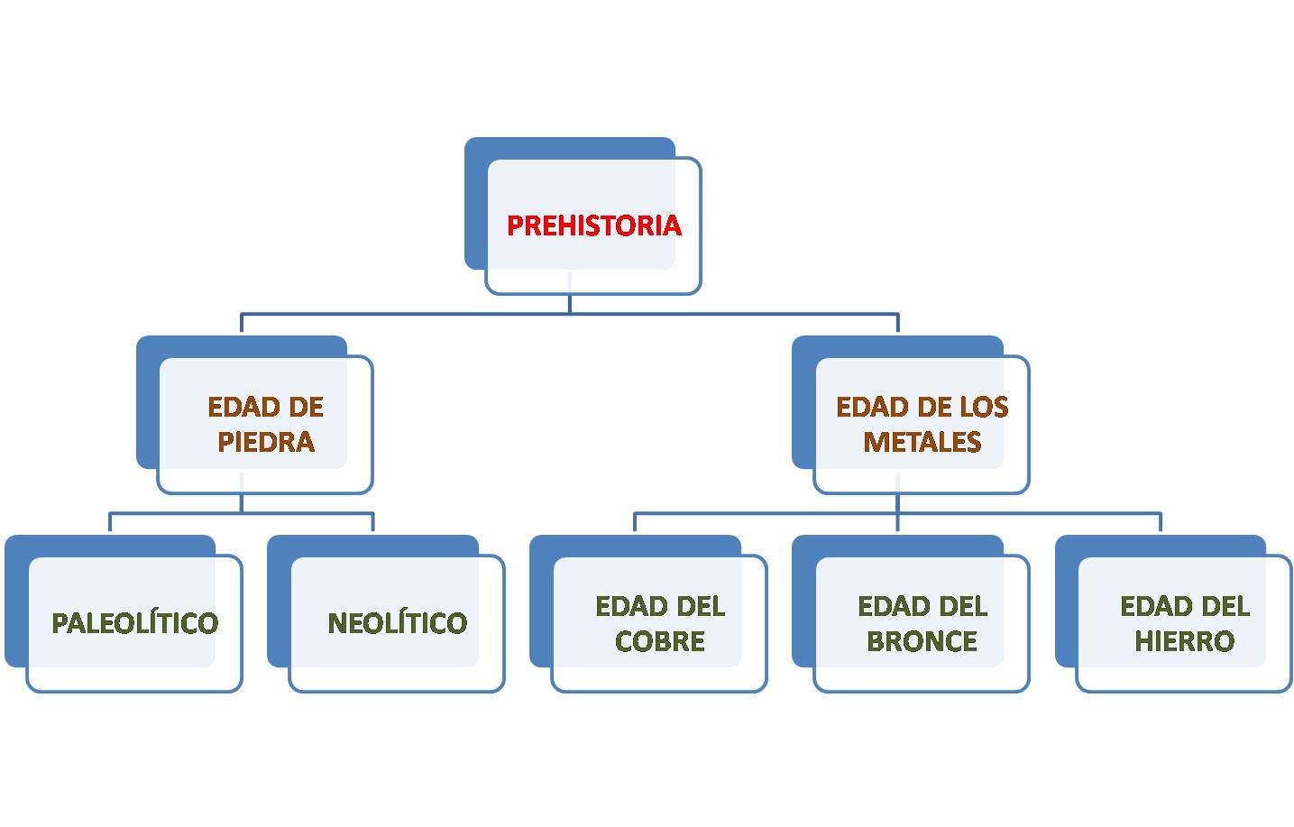 Tema 1 La Prehistoria Blog De Miguel ángel Suárez Umpiérrez