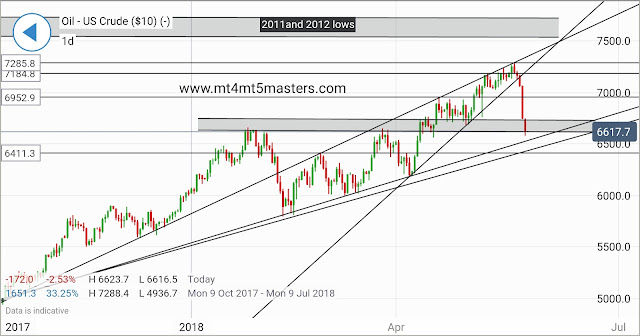 CRUDE OIL TECHNICAL Evaluation by mt4mt5masters