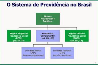 Os Diferentes Regimes de Previdência no Brasil.