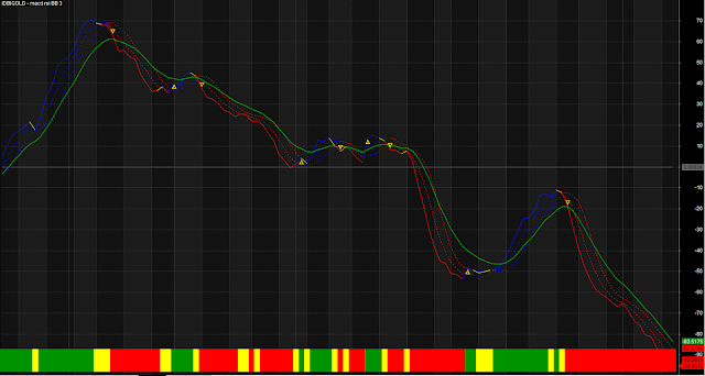 Four MA MACD Bollinger Band System