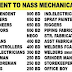 GULF JOBS - NASS MECHANICAL CONTRACTING COMPANY - URGENT REQUIRMENT FOR BAHRAIN