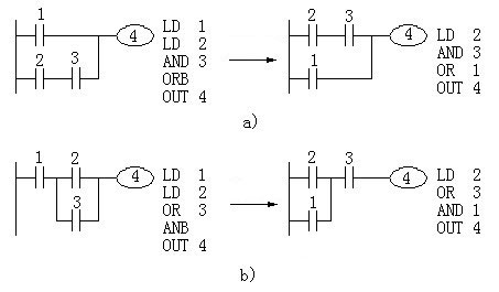 Rules of plc ladder diagram programming plc programming plc ladder there are several parallel circuit when connected in series parallel contact number of the loop should be placed on the left as shown in figure 5 2b cheapraybanclubmaster