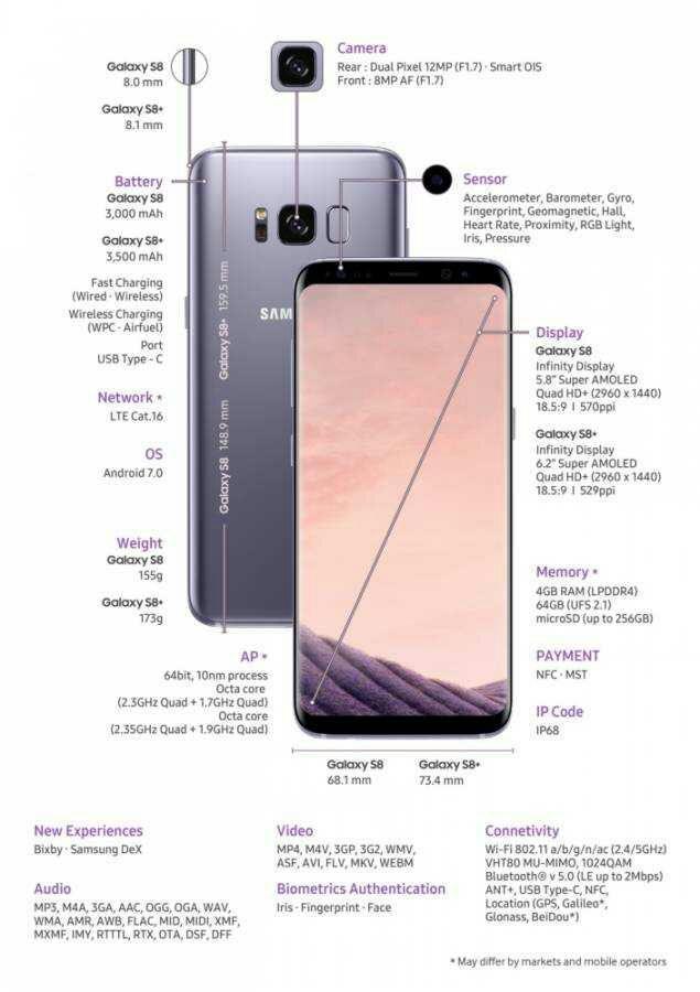 Fitur yang ada di Samsung galaxy s8 dan a8 plus