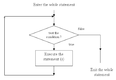 how to stop a for loop javascript