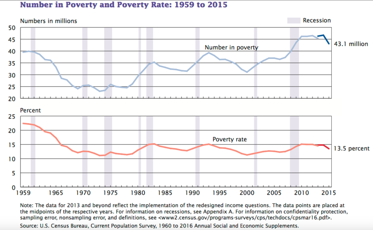 an analysis of the current level of poverty in the united states Current us poverty statistics of people living in the united states are low-income i all measures are current from the most recent census unless.