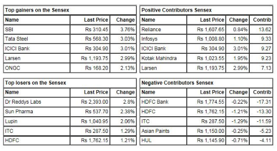 Tomorrow Stock Tips Stock Tips India Nifty Trading Call Free Share Intraday Tips July 2017