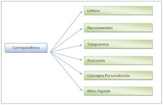 Corrispondenza - Poste Italiane