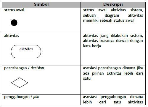 Pengertian Diagram Aktivitas Sistem Informasi