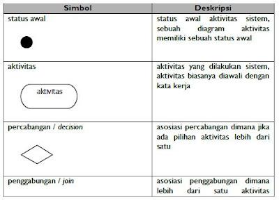 simbol-diagram-acitvity