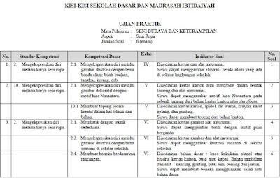 Kisi-Kisi Ujian Sekolah Peraktek SBK Kelas VI SD/MI