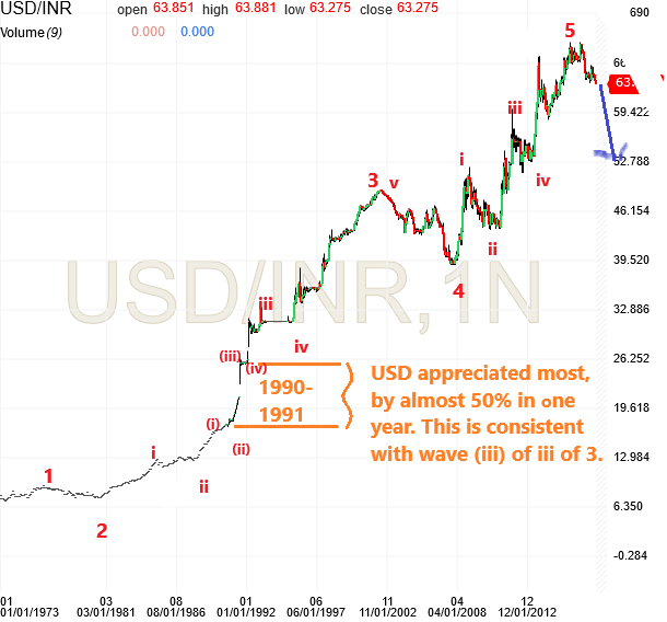 Following is the monthly chart of usd inr since last almost years also elliott wave blog bullish indian rupee rh theelliottwaveblogspot