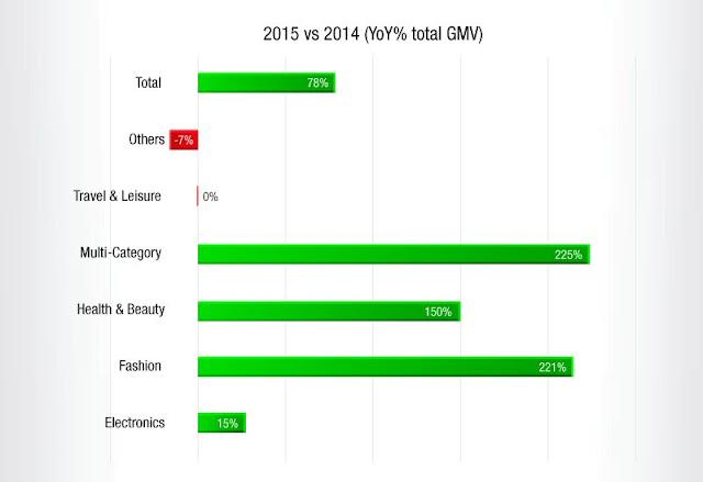 #MYCYBERSALE 2015 vs 2014 (YoY% total GMV)