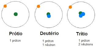 Isótopos de hidrogênio - Deutério e Trítio