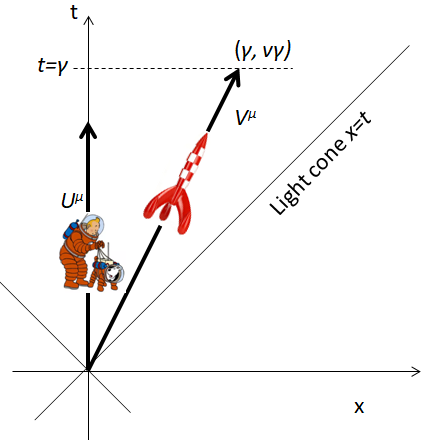 Spacetime and Geometry: Commentary 2.5 Metric, Rocket and