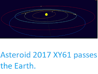 http://sciencythoughts.blogspot.co.uk/2017/12/asteroid-2017-xy61-passes-earth.html