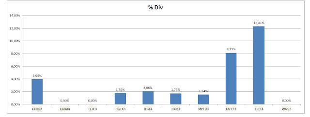 Grafico Carteira  - Dividendos Acumulados até Dezembro