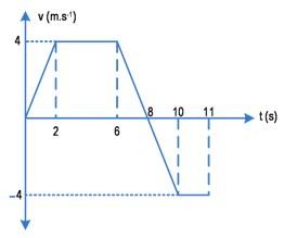 Perhatikan grafik kecepatan v terhadap t
