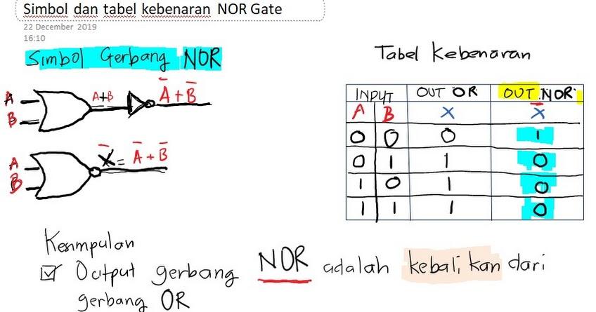 Simbol dan tabel kebenaran Gerbang logika NOR