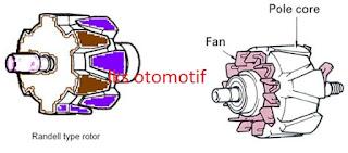 Rotor Coil alternator