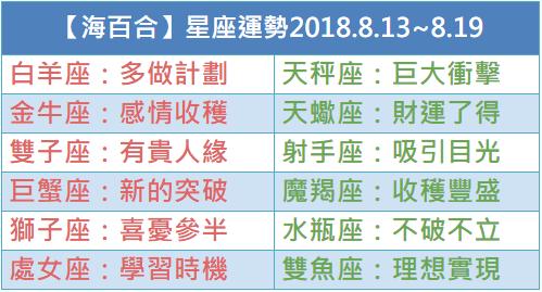【海百合】一週星座運勢2018.8.13~8.19