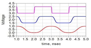 Same frequencies, different rise times, but what are the bandwidths?