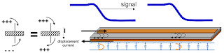 The return current in a transmission line is as important as the signal current